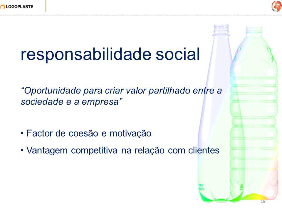 18 responsabilidade social Oportunidade para criar valor partilhado entre a sociedade e a empresa Factor de coesão e motivação Vantagem competitiva na
