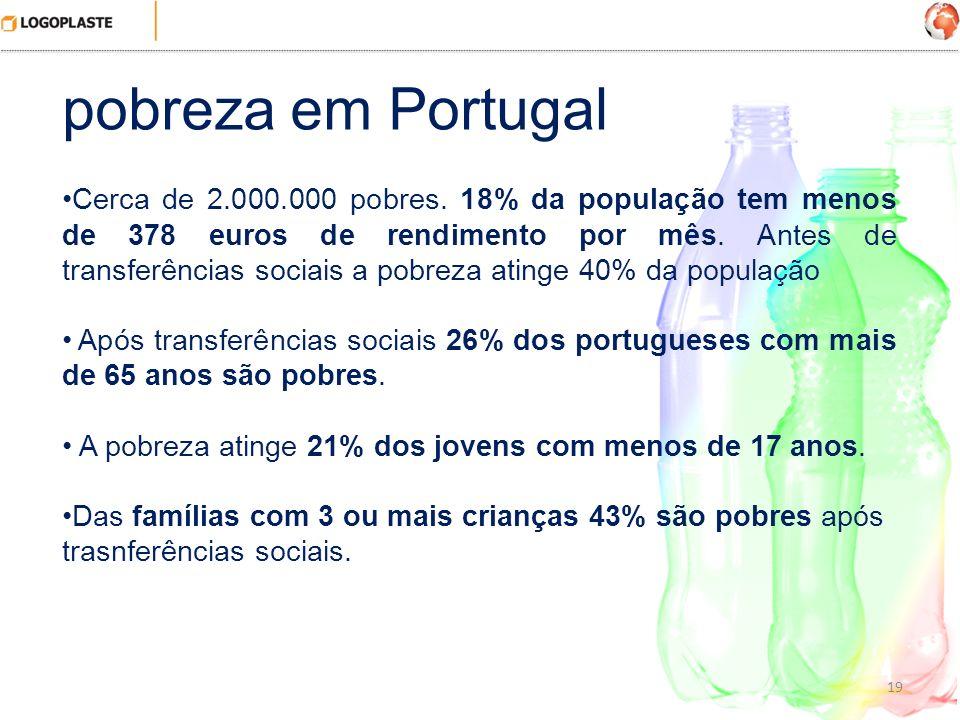 19 pobreza em Portugal Cerca de 2.000.000 pobres. 18% da população tem menos de 378 euros de rendimento por mês. Antes de transferências sociais a pob