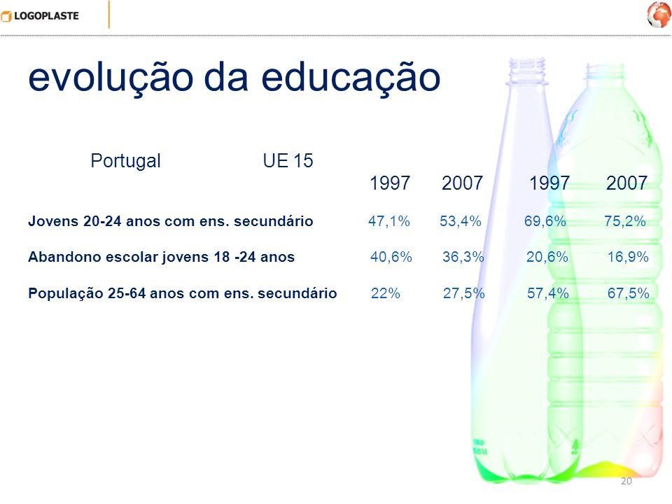 20 evolução da educação Portugal UE 15 1997 2007 1997 2007 Jovens 20-24 anos com ens. secundário 47,1% 53,4% 69,6% 75,2% Abandono escolar jovens 18 -2