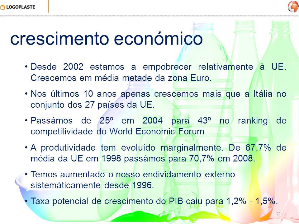 21 crescimento económico Desde 2002 estamos a empobrecer relativamente à UE. Crescemos em média metade da zona Euro. Nos últimos 10 anos apenas cresce