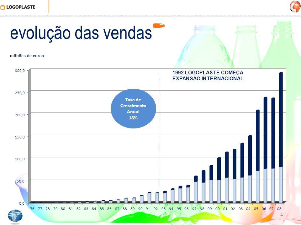 evolução das vendas 4 milhões de euros Compound Annual Growth Rate 18% 1992 LOGOPLASTE COMEÇA EXPANSÃO INTERNACIONAL Taxa de Crescimento Anual 18%