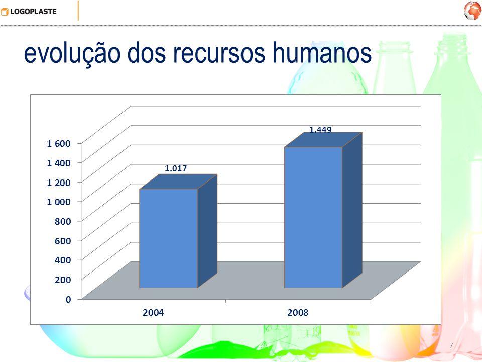 7 evolução dos recursos humanos