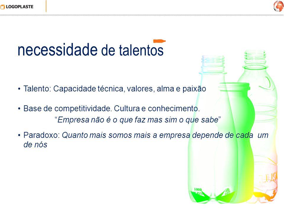necessidade de talentos Talento: Capacidade técnica, valores, alma e paixão Base de competitividade. Cultura e conhecimento. Empresa não é o que faz m