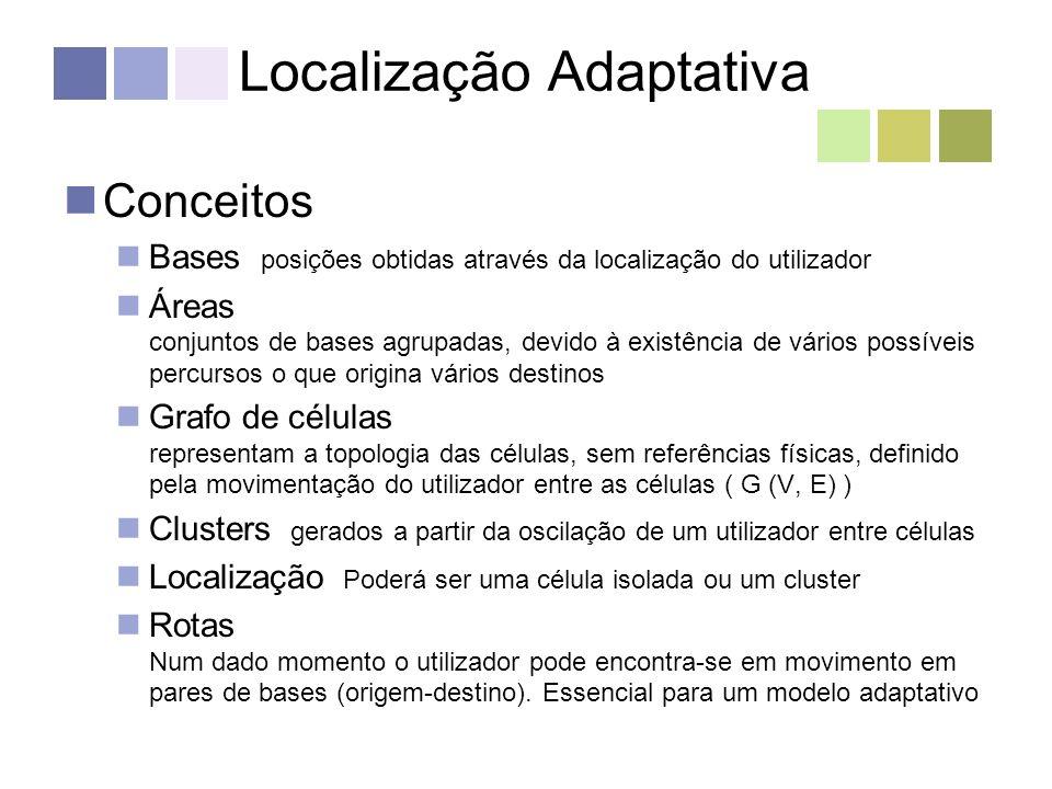 Localização Adaptativa Algoritmos Determinação de bases – BaseEvent União de zonas vizinhas – MergeEvent Predição de Rotas - PredictEvent