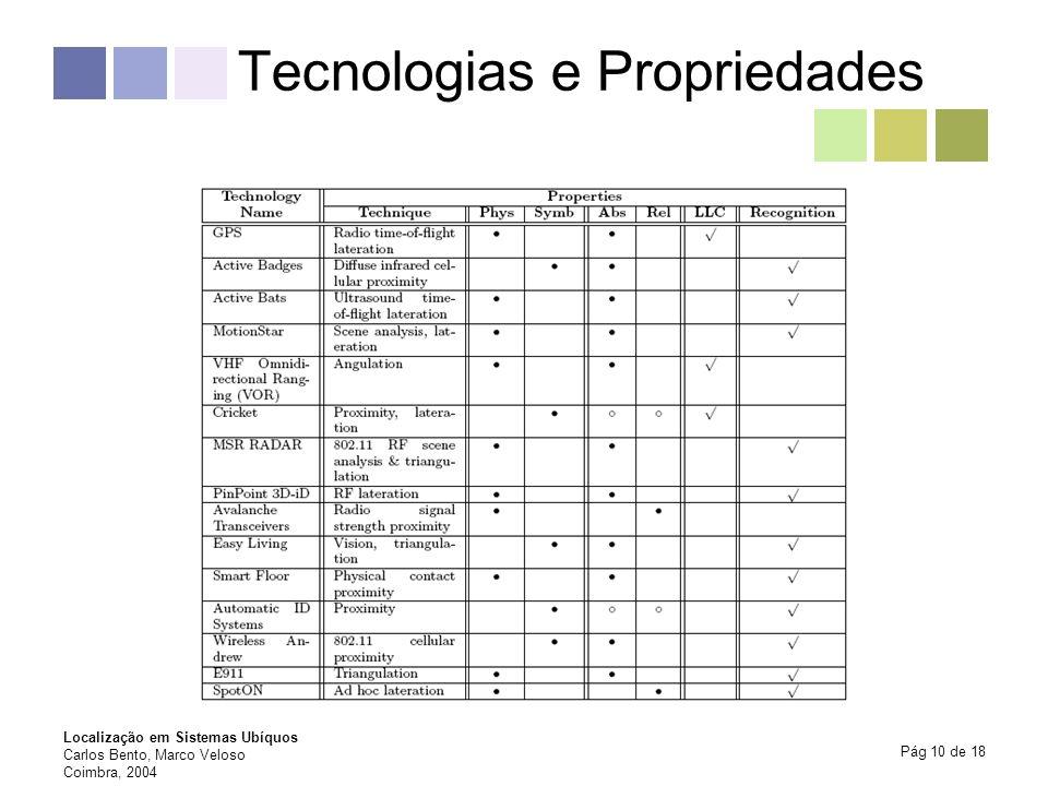 Localização em Sistemas Ubíquos Carlos Bento, Marco Veloso Coimbra, 2004 Pág 10 de 18 Tecnologias e Propriedades