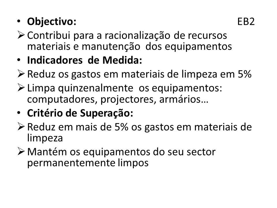Objectivo: EB2 Contribui para a racionalização de recursos materiais e manutenção dos equipamentos Indicadores de Medida: Reduz os gastos em materiais