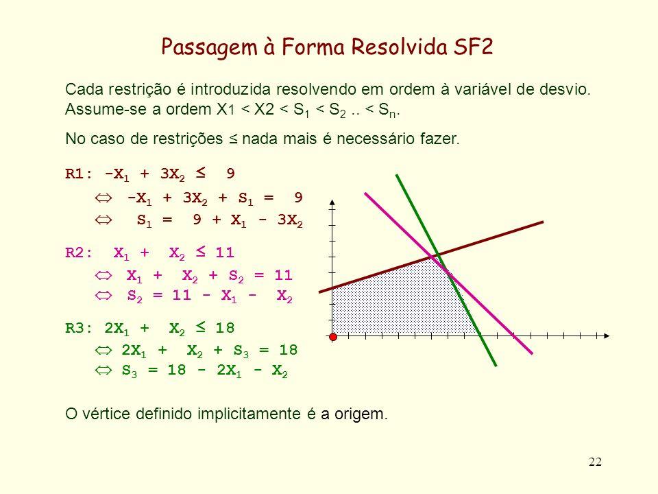 23 No caso de restrições a origem não pertence à região admissível, pelo que há que fazer uma mudança de base (troca de X 1 com S 4 ).