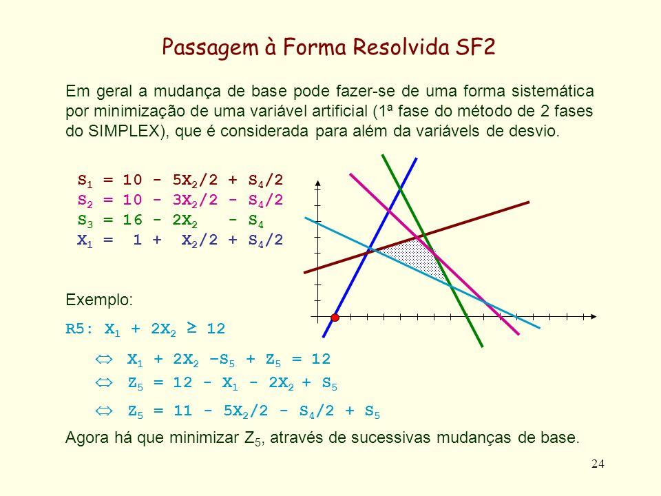 25 Passagem à Forma Resolvida SF2 Min Z 5 (= 11 - 5X 2 /2 - S 4 /2 + S 5 ) S 1 = 10 - 5X 2 /2 + S 4 /2 S 2 = 10 - 3X 2 /2 - S 4 /2 S 3 = 16 - 2X 2 - S 4 X 1 = 1 + X 2 /2 + S 4 /2 Z 5 = 11 - 5X 2 /2 - S 4 /2 + S 5 Como Z 5 / X 2 = -5/2 e Z 5 / S 4 = -1/2 existe um maior decréscimo de Z 5 com X 2, pelo que X 2 entra na base.