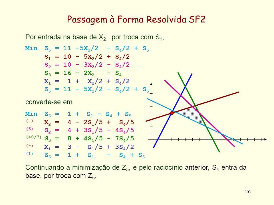 27 Por entrada na base de S 4, por troca com Z 5, obtem-se MinZ 5 = 1 + S 1 - S 4 + S 5 X 2 = 4 - 2S 1 /5 + S 4 /5 S 2 = 4 + 3S 1 /5 - 4S 4 /5 S 3 = 8 + 4S 1 /5 - 7S 4 /5 X 1 = 3 - S 1 /5 + 3S 4 /2 Z 5 = 1 + S 1 - S 4 + S 5 converte-se em MinZ 5 = 0 (-) X 2 = 21/5- S 1 /5+ S 5 /5- Z 5 /5 (5) S 2 = 16/5- S 1 /5– 4S 5 /5- Z 5 /5 (40/7) S 3 = 1 - 4S 1 /5- 7S 5 /5+ 7Z 5 /5 (-) X 1 = 18/5+ 2S 1 /5+ 3S 5 /5– 3Z 5 /5 (1) S 4 = 1 + S 1 + S 5 - Z 5 Tendo-se pois anulado a variável artificial Z 5, como pretendido.