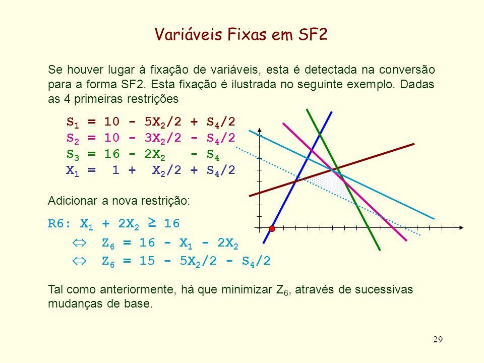 30 Variáveis Fixas em SF2 Min Z 6 = 15 - 5X 2 /2 - S 4 /2 + S 6 S 1 = 10 - 5X 2 /2 + S 4 /2 S 2 = 10 - 3X 2 /2 - S 4 /2 S 3 = 16 - 2X 2 - S 4 X 1 = 1 + X 2 /2 + S 4 /2 Z 6 = 15 - 5X 2 /2 - S 4 /2 + S 6 Como anteriormente, Z 5 / X 2 = -5/2 e Z 5 / S 4 = - 1/2, pelo que existe um maior decréscimo de Z 5 com X 2, e X 2 entra na base.
