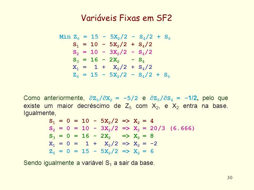 31 Por entrada na base de X 2, por troca com S 1, S 1 = 10 - 5X 2 /2 + S 4 /2 S 2 = 10 - 3X 2 /2 - S 4 /2 S 3 = 16 - 2X 2 - S 4 X 1 = 1 + X 2 /2 + S 4 /2 Z 6 = 15 - 5X 2 /2 - S 4 /2 +S 6 converte-se em X 2 = 4 - 2S 1 /5 + S 4 /5 S 2 = 4 + 3S 1 /5 - 4S 4 /5 S 3 = 8 + 4S 1 /5 - 7S 4 /5 X 1 = 3 - S 1 /5 + 3S 4 /5 Z 6 = 5 + S 1 - S 4 +S 6 Na minimização de Z 6, agora S 4 entra da base, por troca ou com Z 6 ou com S 2 .