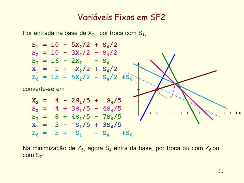 32 Variáveis Fixas em SF2 Com efeito, pretendendo-se obter o Min Z 6 X 2 = 4 - 2S 1 /5 + S 4 /5 S 2 = 4 + 3S 1 /5 - 4S 4 /5 S 3 = 8 + 4S 1 /5 - 7S 4 /5 X 1 = 3 - S 1 /5 + 3S 4 /5 Z 6 = 5 + S 1 - S 4 + S 6 S 4 entra na base, e portanto deve verificar-se X 2 = 0 = 4 + S 4 /5 => S 4 = -20 S 2 = 0 = 4 - 4S 4 /5 => S 4 = 5 S 3 = 0 = 8 - 7S 4 /5 => S 4 = 40/7 (5.714) X 1 = 0 = 3 + 3S 4 /5 => S 4 = -5 Z 6 = 0 = 5 - S 4 => S 4 = 5 Pelo que quer Z 6 quer S 2 se anulam para S 4 = 5.