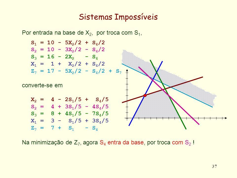 38 Sistemas Impossíveis Com efeito, pretendendo-se obter o Min Z 7 X 2 = 4 - 2S 1 /5 + S 4 /5 S 2 = 4 + 3S 1 /5 - 4S 4 /5 S 3 = 8 + 4S 1 /5 - 7S 4 /5 X 1 = 3 - S 1 /5 + 3S 4 /5 Z 7 = 7 + S 1 - S 4 + S 7 S 4 entra na base, e portanto deve verificar-se X 2 = 0 = 4 + S 4 /5 => S 4 =-20 S 2 = 0 = 4 - 4S 4 /5 => S 4 = 5 S 3 = 0 = 8 - 7S 4 /5 => S 4 = 40/7 (5.714) X 1 = 0 = 3 + 3S 4 /5 => S 4 = -5 Z 7 = 0 = 5 - S 4 => S 4 = 7 Pelo que S 2 é o primeiro a anular-se para valores crescentes de S 4 (para S 4 = 5).
