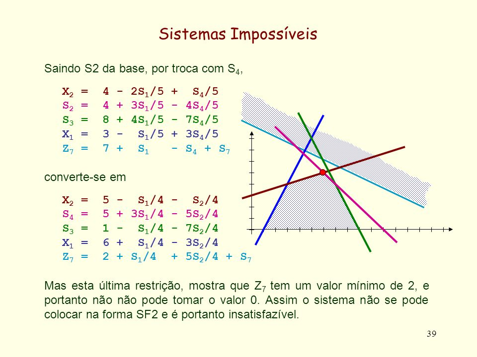 40 Sistemas Impossíveis A conversão na forma SF2 permite ainda detectar Conjuntos Mínimos de Restrições Insatisfazíveis (Irreducible Impossible Sets).