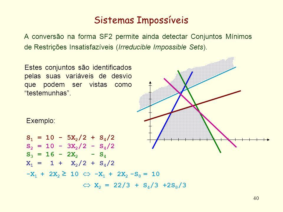 41 Sistemas Impossíveis Substituindo X 2 = 22/3 + S 4 /3 +2S 8 /3 na 1ª equação do sistema abaixo S 1 = 10 - 5X 2 /2 + S 4 /2 S 2 = 10 - 3X 2 /2 - S 4 /2 S 3 = 16 - 2X 2 - S 4 X 1 = 1 + X 2 /2 + S 4 /2 obtemos, S 1 = -25/3 - S 4 /3 - 5S 8 /3 que pode ser reescrito como 3S 1 + S 4 + 5S 8 = -25 O que mostra que não só o sistema inicial é impossível, mas que existe um conjunto mínimo de restrições incompatíveis constituído pelas restrições R 1, R 4 e R 8.