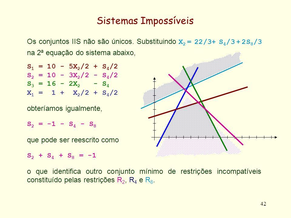 43 Sistemas Impossíveis Outros conjuntos IIS podem permanecer escondidos na conversão para a forma SF2.