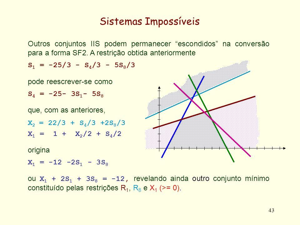 44 Sistemas Impossíveis Igualmente das restrições X 2 = 22/3 + S 4 /3 +2S 8 /3 S 4 = -25- 3S 1 - 5S 8 obtem-se, com as anteriores, X 2 = 1 - S 1 - S 8 ou seja X 2 + S 1 + S 8 = 1, revelando outro conjunto mínimo constituído pelas restrições explicitas R 1, R 8 e pela implícita X 2 >= 0.