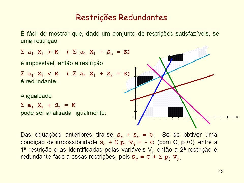 46 Restrições Redundantes Exemplo: Dadas as restrições S 1 = 10 - 5X 2 /2 + S 4 /2 S 2 = 10 - 3X 2 /2 - S 4 /2 S 3 = 16 - 2X 2 - S 4 X 1 = 1 + X 2 /2 + S 4 /2 a restrição -X 1 +2X 2 10 -X 1 +2X 2 +S 9 = 10 é redundante.