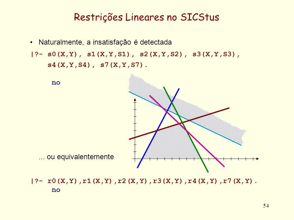 55 Restrições Lineares no SICStus No SICSTus é ainda possível obter como termo (utilizável em posterior meta-programação, as restrições avaliadas, através do predicado pre-definido dump/3.