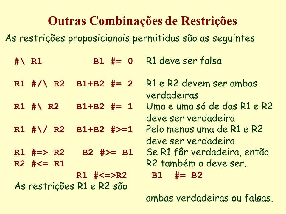 55 Outras Combinações de Restrições As restrições proposicionais permitidas são as seguintes #\ R1 B1 #= 0 R1 deve ser falsa R1 #/\ R2B1+B2 #= 2 R1 e