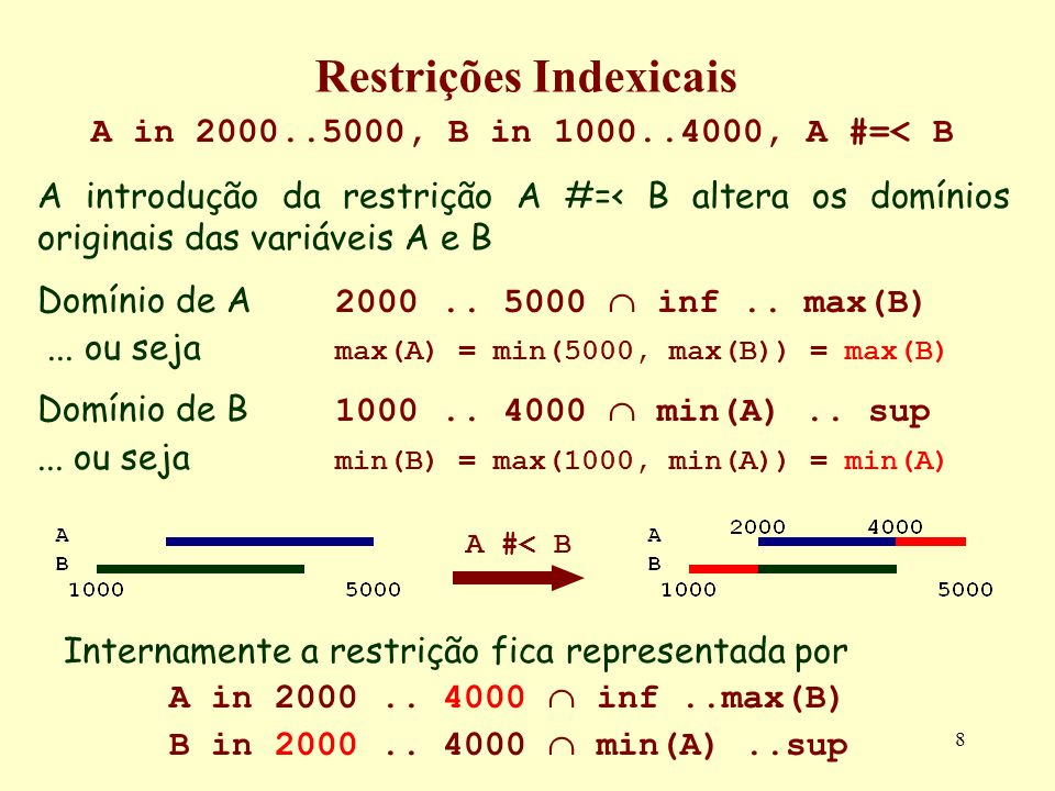 8 Restrições Indexicais A in 2000..5000, B in 1000..4000, A #=< B A introdução da restrição A #=< B altera os domínios originais das variáveis A e B D