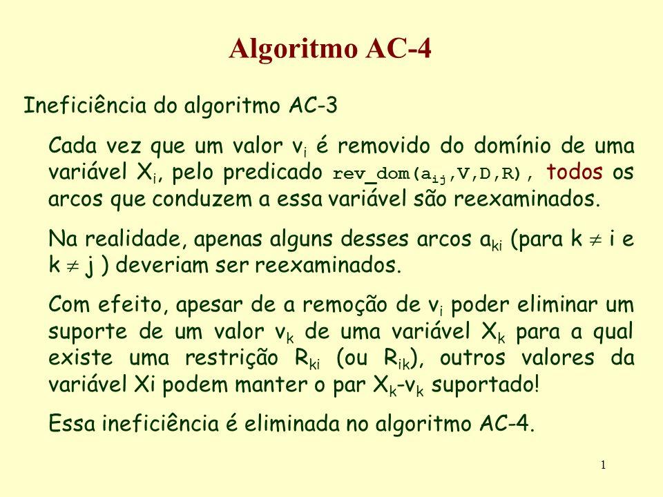 1 Algoritmo AC-4 Ineficiência do algoritmo AC-3 Cada vez que um valor v i é removido do domínio de uma variável X i, pelo predicado rev_dom(a ij,V,D,R