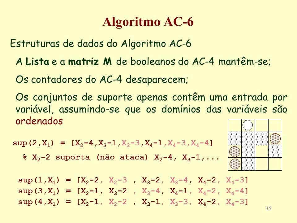 15 Algoritmo AC-6 Estruturas de dados do Algoritmo AC-6 A Lista e a matriz M de booleanos do AC-4 mantêm-se; Os contadores do AC-4 desaparecem; Os con