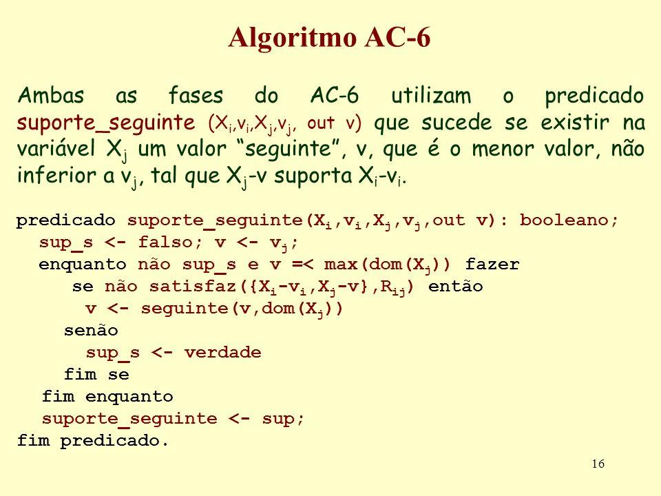 16 Algoritmo AC-6 Ambas as fases do AC-6 utilizam o predicado suporte_seguinte (X i,v i,X j,v j, out v) que sucede se existir na variável X j um valor