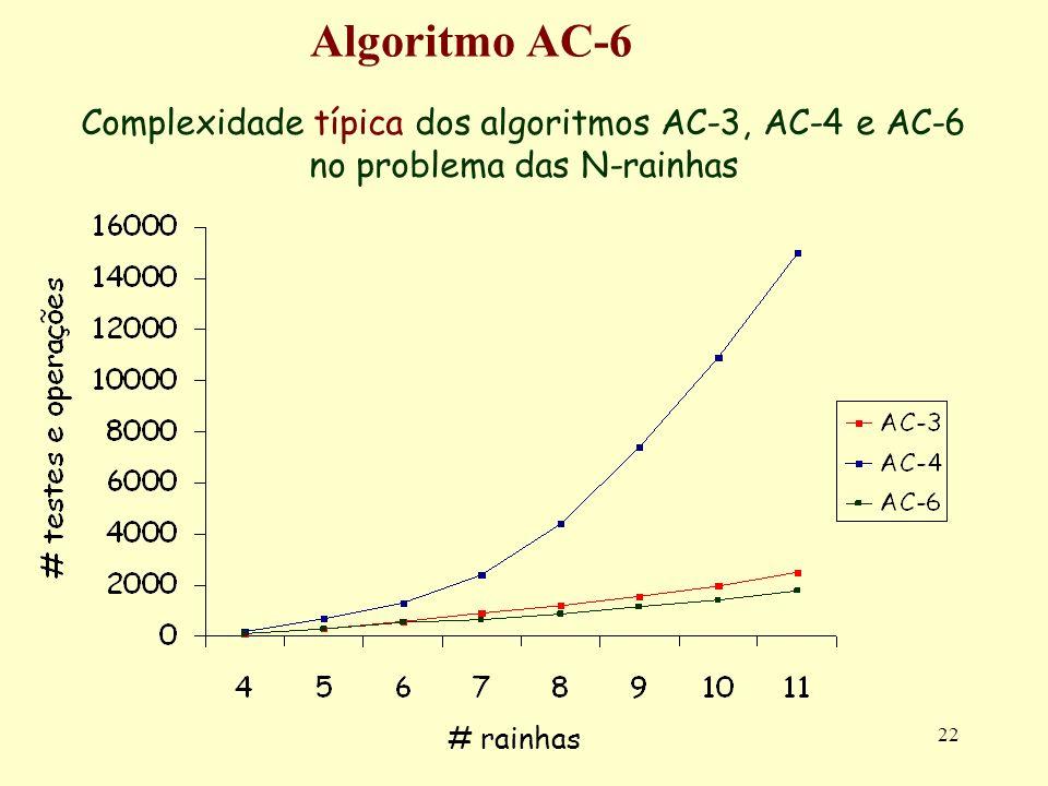 22 Algoritmo AC-6 Complexidade típica dos algoritmos AC-3, AC-4 e AC-6 no problema das N-rainhas # rainhas
