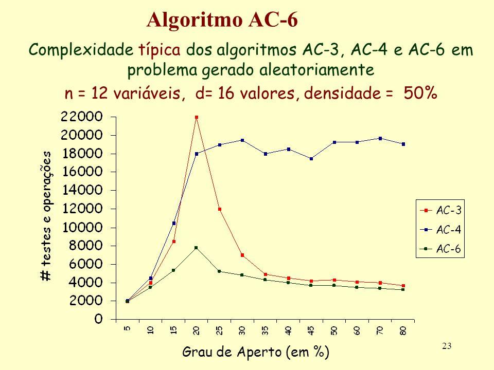 23 Algoritmo AC-6 Complexidade típica dos algoritmos AC-3, AC-4 e AC-6 em problema gerado aleatoriamente n = 12 variáveis, d= 16 valores, densidade =