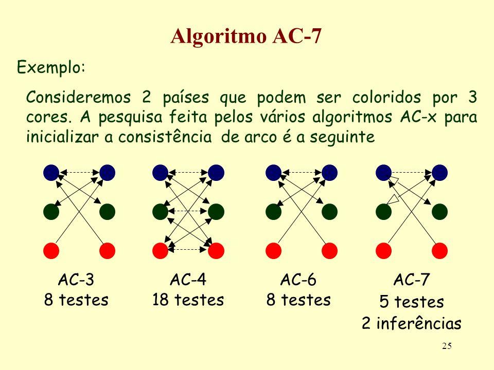 25 Algoritmo AC-7 Exemplo: Consideremos 2 países que podem ser coloridos por 3 cores. A pesquisa feita pelos vários algoritmos AC-x para inicializar a