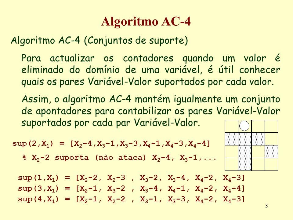 3 Algoritmo AC-4 Algoritmo AC-4 (Conjuntos de suporte) Para actualizar os contadores quando um valor é eliminado do domínio de uma variável, é útil co
