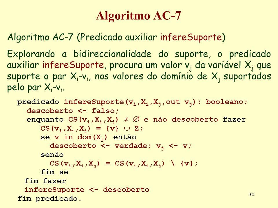 30 Algoritmo AC-7 Algoritmo AC-7 (Predicado auxiliar infereSuporte) Explorando a bidireccionalidade do suporte, o predicado auxiliar infereSuporte, pr