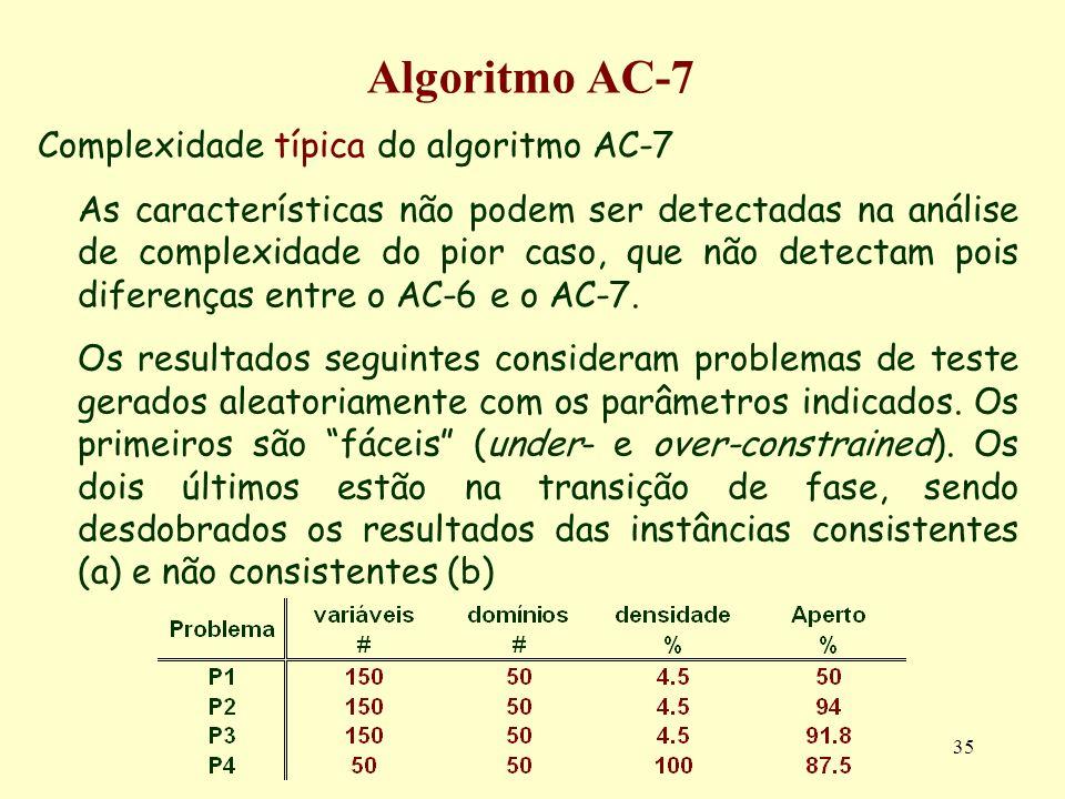 35 Algoritmo AC-7 Complexidade típica do algoritmo AC-7 As características não podem ser detectadas na análise de complexidade do pior caso, que não d