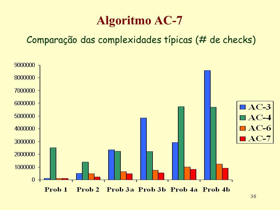 36 Algoritmo AC-7 Comparação das complexidades típicas (# de checks)