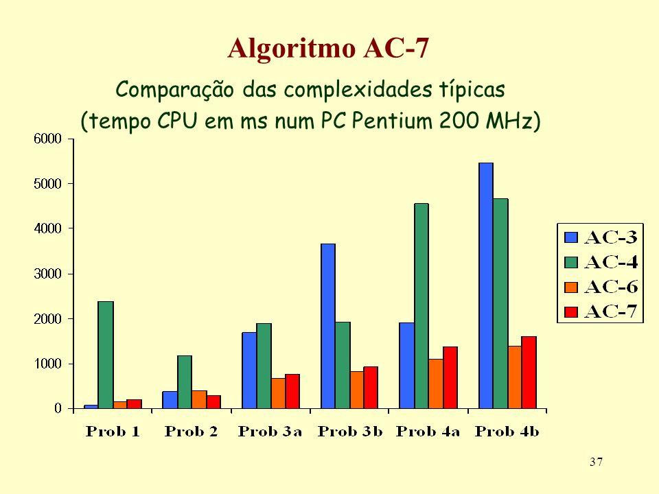 37 Algoritmo AC-7 Comparação das complexidades típicas (tempo CPU em ms num PC Pentium 200 MHz)