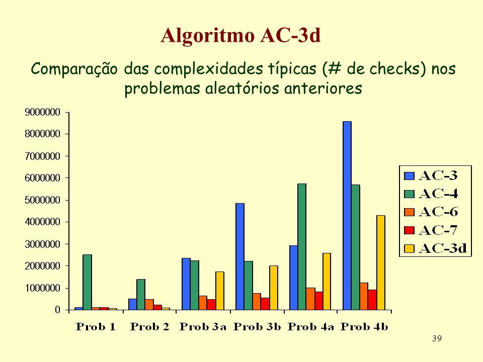 39 Algoritmo AC-3d Comparação das complexidades típicas (# de checks) nos problemas aleatórios anteriores