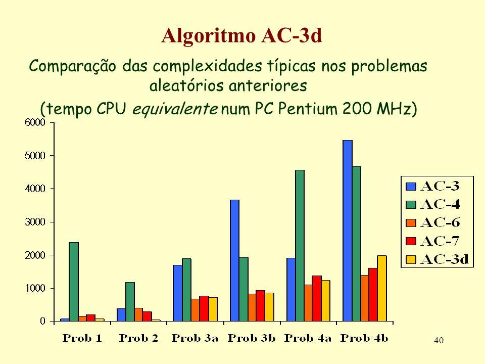 40 Algoritmo AC-3d Comparação das complexidades típicas nos problemas aleatórios anteriores (tempo CPU equivalente num PC Pentium 200 MHz)