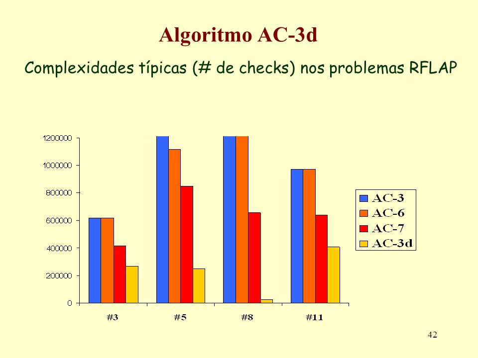 42 Algoritmo AC-3d Complexidades típicas (# de checks) nos problemas RFLAP