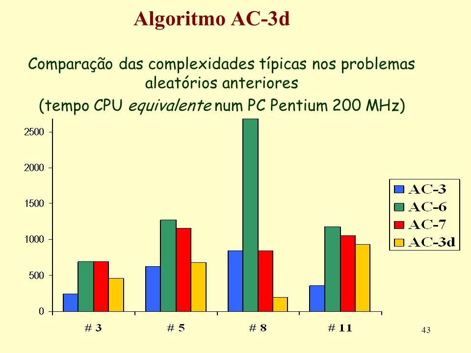 43 Algoritmo AC-3d Comparação das complexidades típicas nos problemas aleatórios anteriores (tempo CPU equivalente num PC Pentium 200 MHz)