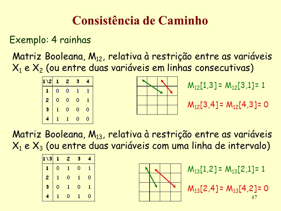 47 Consistência de Caminho Exemplo: 4 rainhas Matriz Booleana, M 12, relativa à restrição entre as variáveis X 1 e X 2 (ou entre duas variáveis em lin