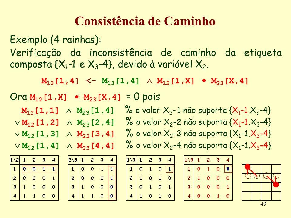49 Consistência de Caminho Exemplo (4 rainhas): Verificação da inconsistência de caminho da etiqueta composta {X 1 -1 e X 3 -4}, devido à variável X 2