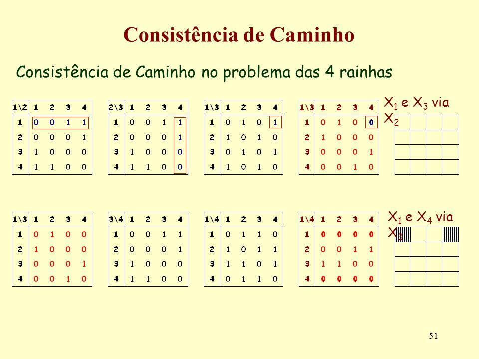 51 Consistência de Caminho Consistência de Caminho no problema das 4 rainhas X 1 e X 3 via X 2 X 1 e X 4 via X 3