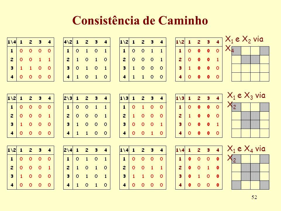 52 Consistência de Caminho X 1 e X 2 via X 4 X 1 e X 3 via X 2 X 1 e X 4 via X 2