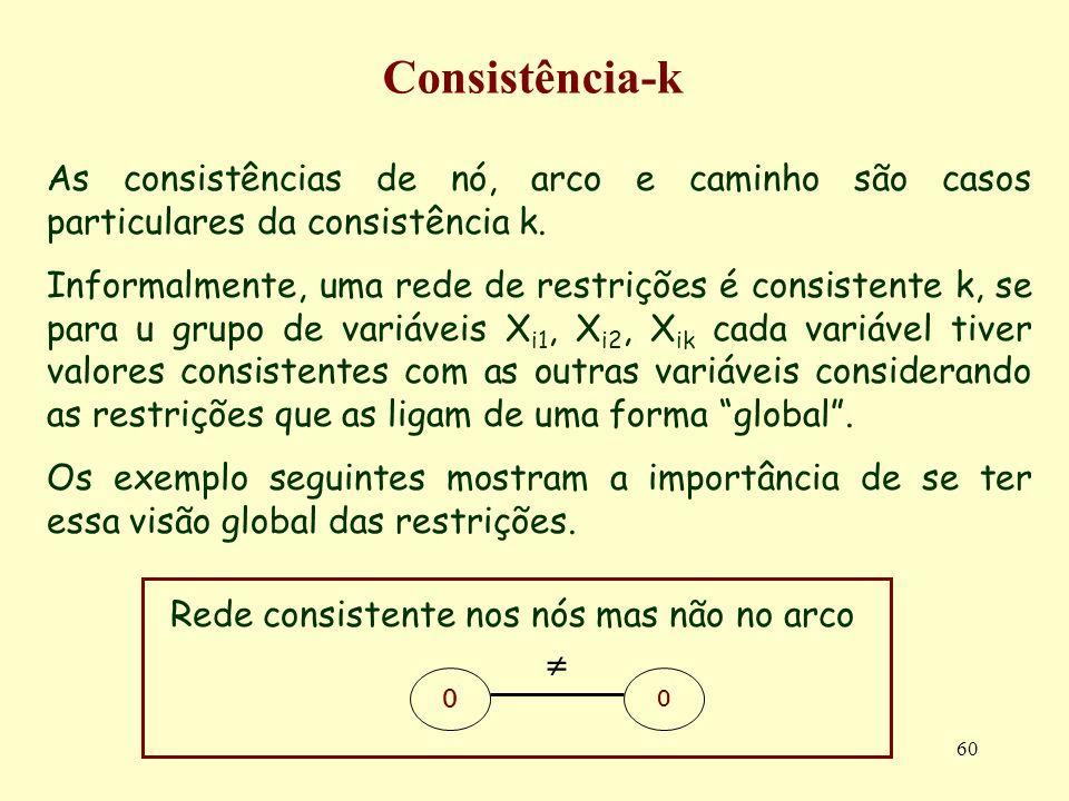 60 Consistência-k As consistências de nó, arco e caminho são casos particulares da consistência k. Informalmente, uma rede de restrições é consistente