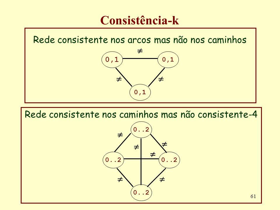 61 Consistência-k Rede consistente nos arcos mas não nos caminhos 0,1 0,1 Rede consistente nos caminhos mas não consistente-4 0..2 0..2 0..2
