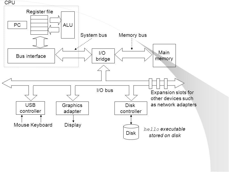 Main memory I/O bridge Bus interface ALU Register file CPU System busMemory bus Disk controller Graphics adapter USB controller MouseKeyboardDisplay D