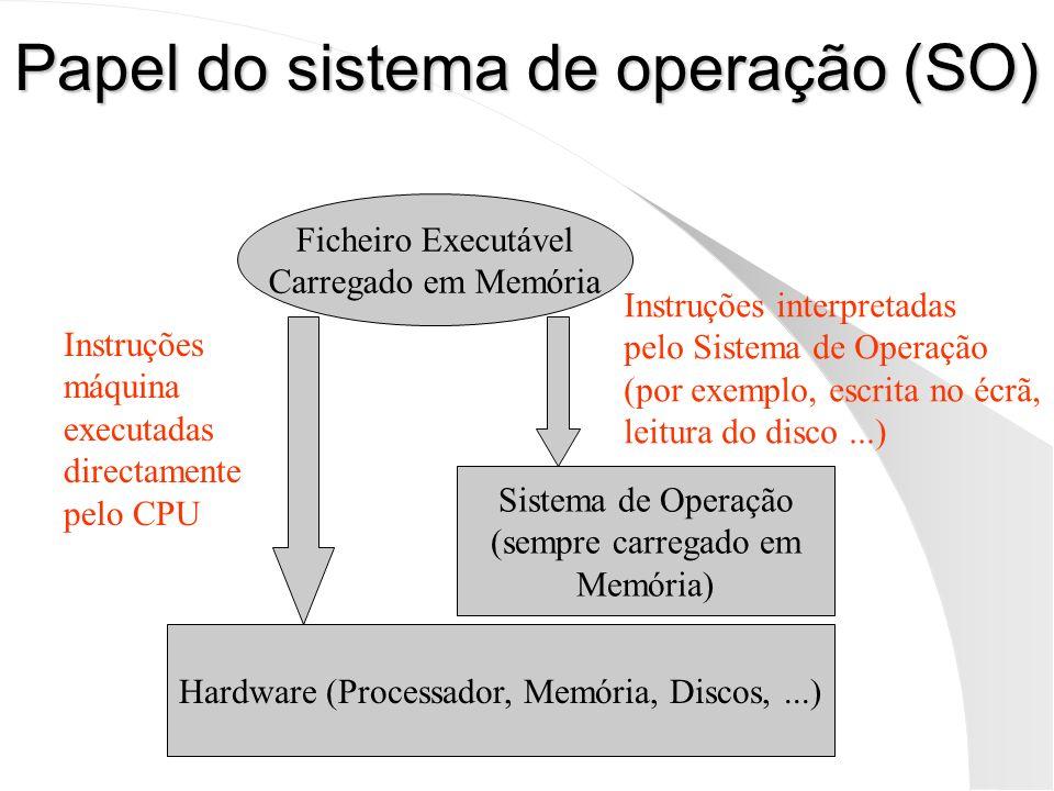Papel do sistema de operação (SO) Ficheiro Executável Carregado em Memória Hardware (Processador, Memória, Discos,...) Sistema de Operação (sempre car