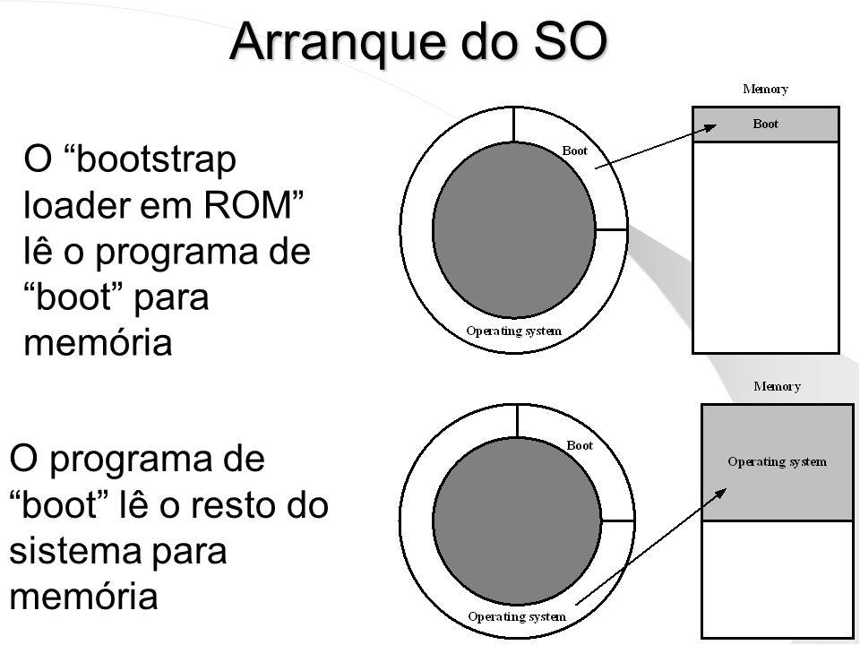 Arranque do SO O programa de boot lê o resto do sistema para memória O bootstrap loader em ROM lê o programa de boot para memória