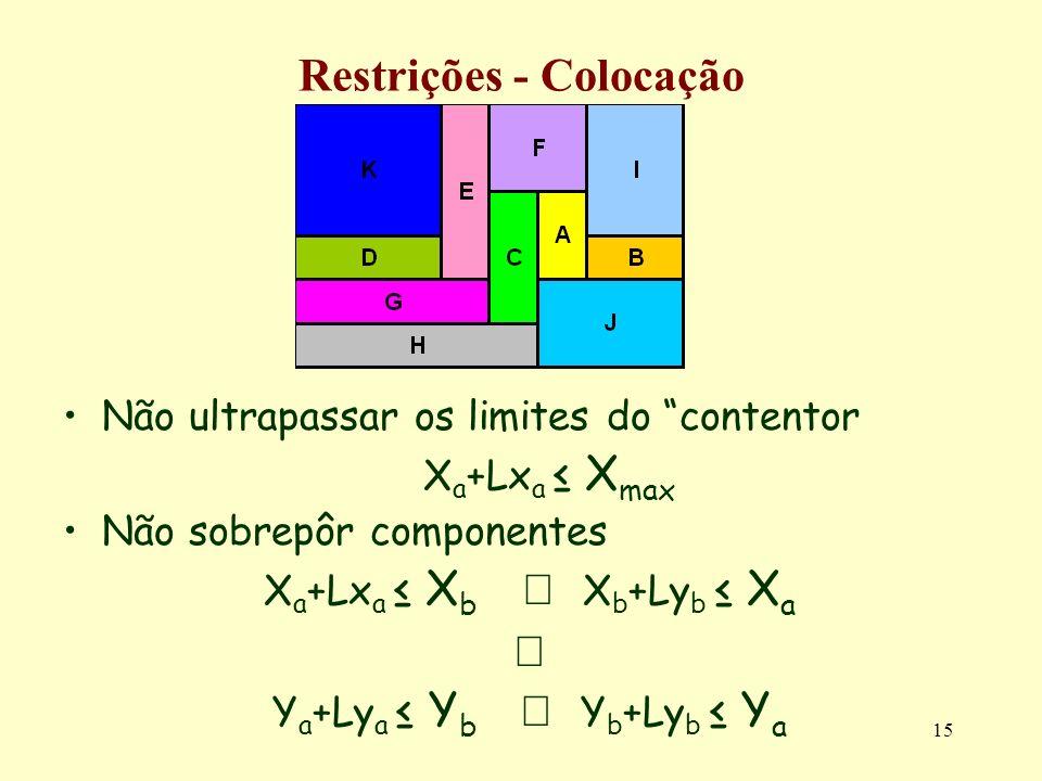 15 Restrições - Colocação Não ultrapassar os limites do contentor X a +Lx a X max Não sobrepôr componentes X a +Lx a X b X b +Ly b X a Y a +Ly a Y b Y